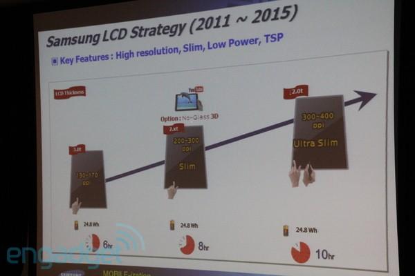 Samsung hochauflösende Displays